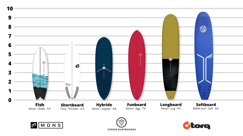 gamme-surfboard-hoff-venon-torq-mdns